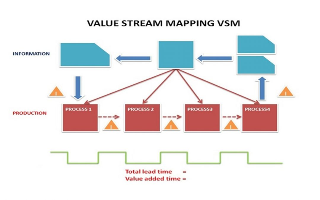 Value Stream Mapping (VSM)